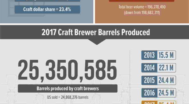 Малые пивоварни США 2017 год